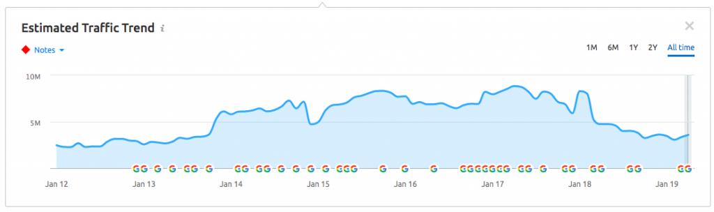 ASOS SEO Estimated Traffic Trend